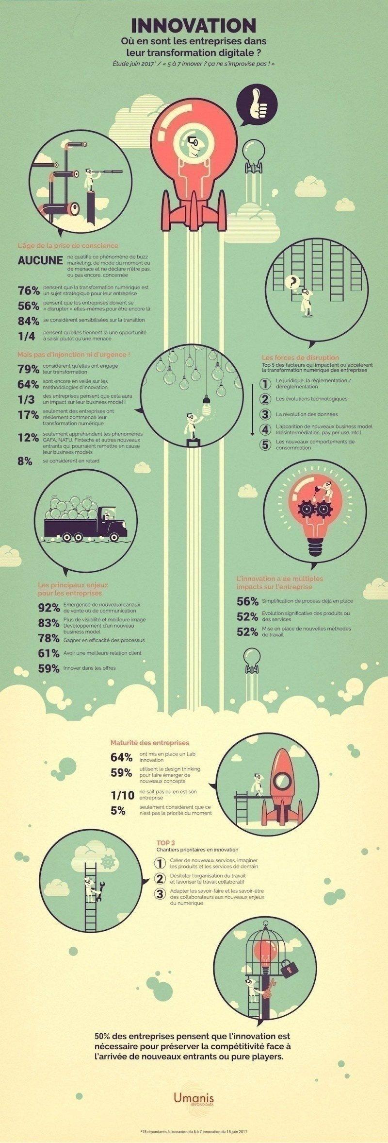 Umanis - Où en sont les entreprises dans leur transformation digitale ?